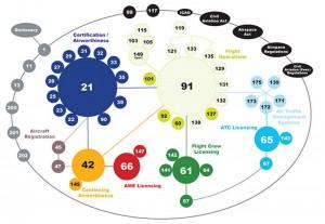 CASA Bubble diagram