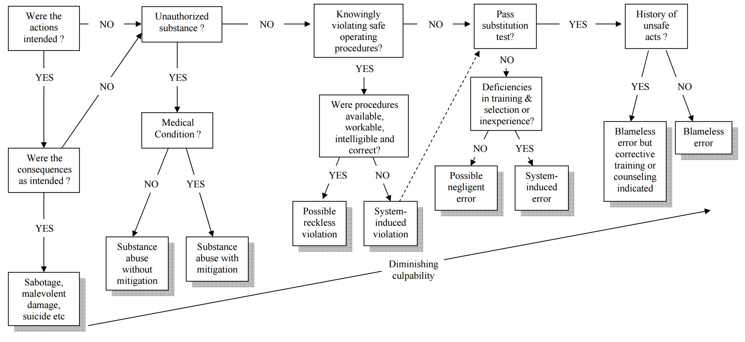 Prof James Reason (1997) - A decision tree for determining culpability for unsafe acts (Page 209)