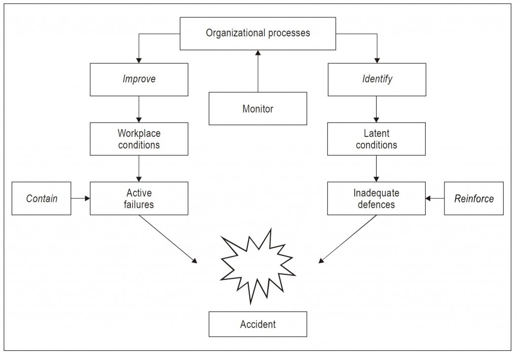 Organisational accident (from the ICAO SMM Doc 9859)